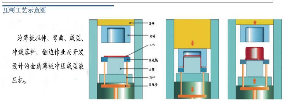 单动薄板拉伸液压机示意图